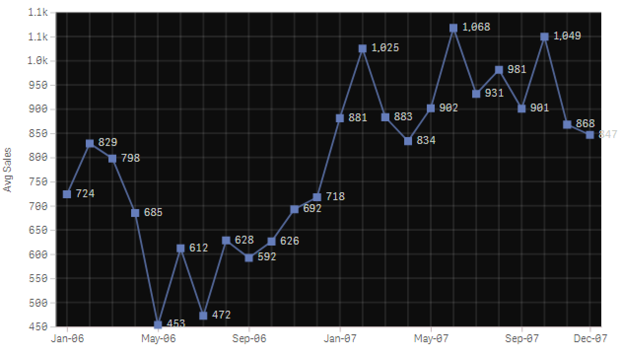 Vizlib Line Chart