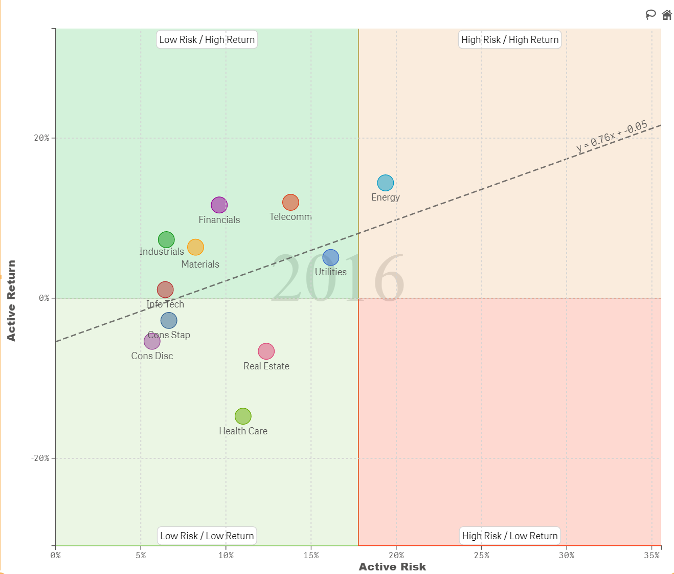 Vizlib Scatter Chart