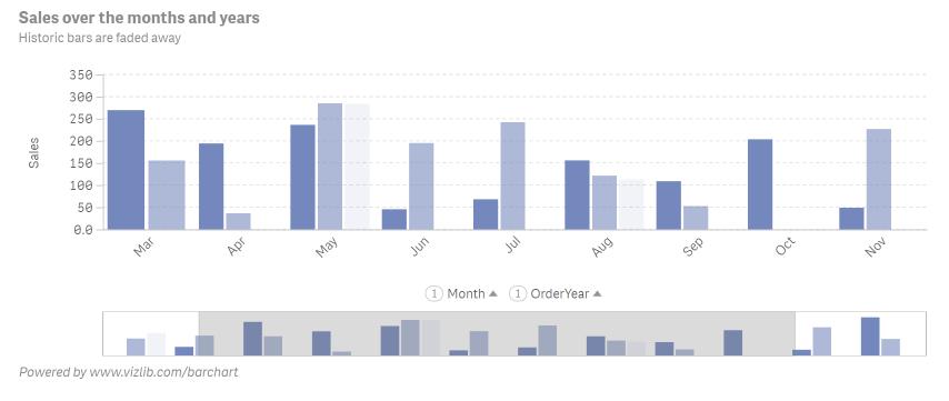 Vizlib bar Chart
