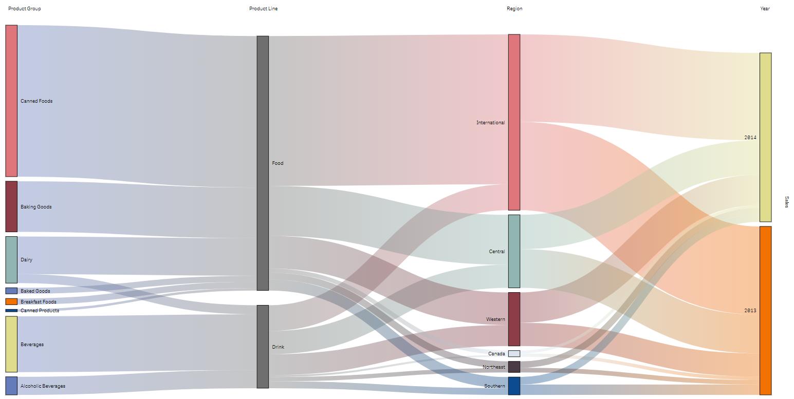 Vizlib Sankey Chart