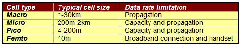 Mobile cell comparison