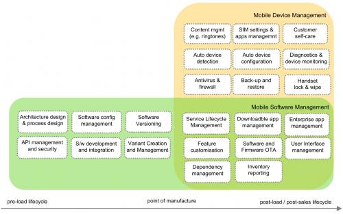 What if handset features could shape and evolve with the user? the user side of mobile software management