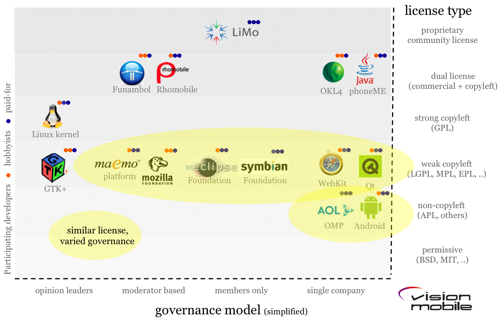 licenses-vs-governance-models-21