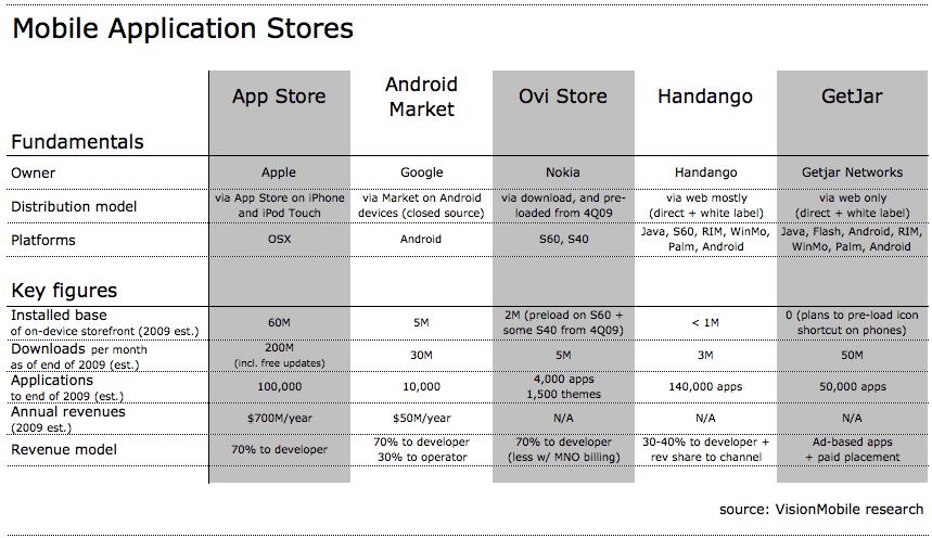 app-store-comparison-oct-09