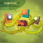 Developer Economics - Migration of mindshare