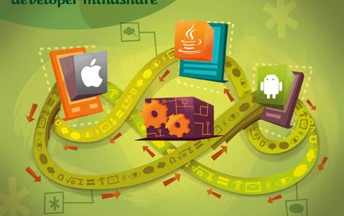 Mobile Developer Economics 2010: The migration of developer mindshare
