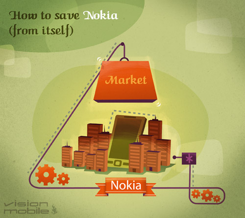 How to save Nokia (from itself)