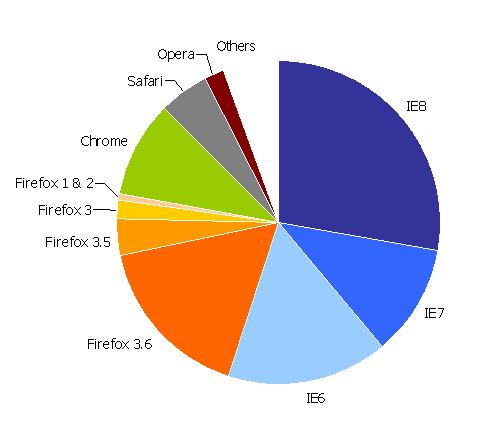 Desktop browser market share