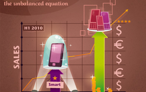Smart < feature phones = the unbalanced equation (100 Million Club series)