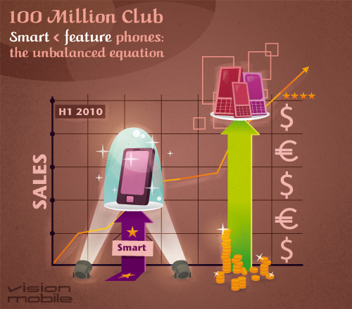 100 Million Club - Smart < feature phones: the unbalanced equation
