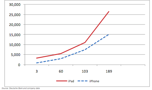iPod&iPad apps vs days after launch