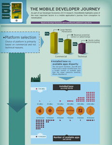 [Infographic] The Mobile Developer Journey