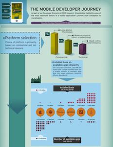 [Infographic] The Mobile Developer Journey