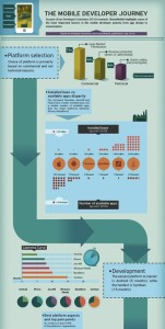 [Infographic] - The Mobile Developer Journey