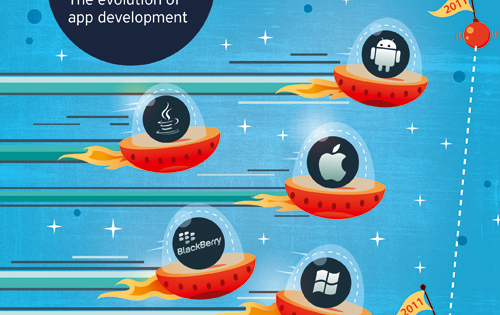 [Survey] Developer Economics 2011: The evolution of app development