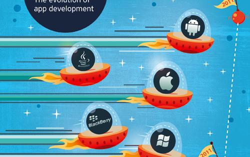 [Survey] Developer Economics 2011: The evolution of app development