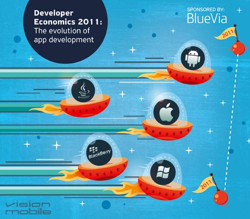 VisionMobile - Developer Economics 2011