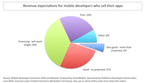 VisionMobile - Developer Economics 2010 - revenue expectations