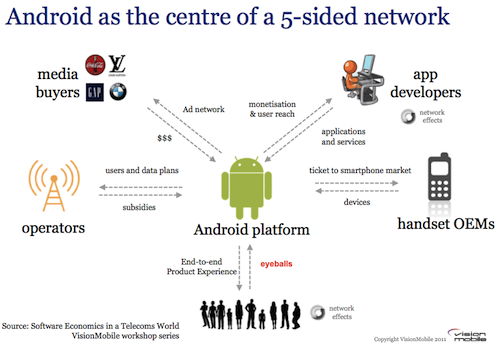 Android as the centre of a 5-sided network