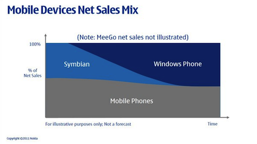 Nokia Mobile Devices Net Sales Mix