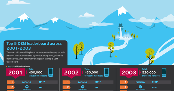 [Infographic] Top 5 Handset OEMs 2001-2010