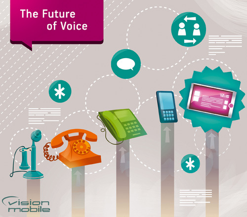 VisionMobile - The Future of Voice