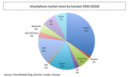 VisionMobile_Smartphone_market_share_by_OEM_2010