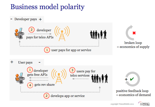 VisionMobile blog - Business model polarity