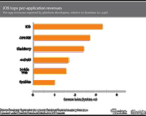 Developer Economics 2011 - Platform revenue index