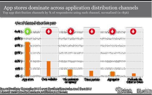Developer Economics 2011 - Top app distribution channels