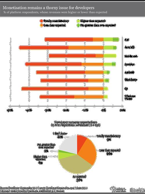 Developer Economics 2011 - revenue expectations