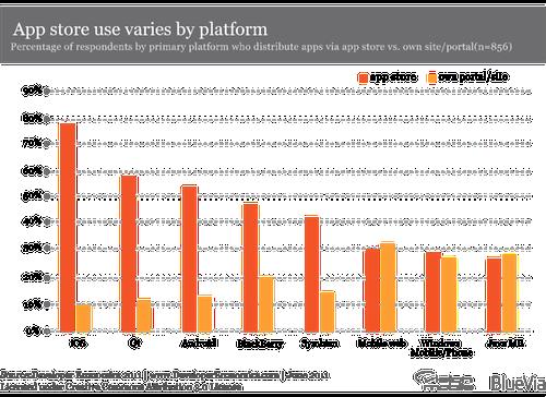 Developer Economics 2011 - top 2 app distribution channels vs platform