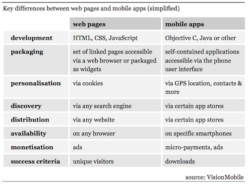 Differences between apps and web