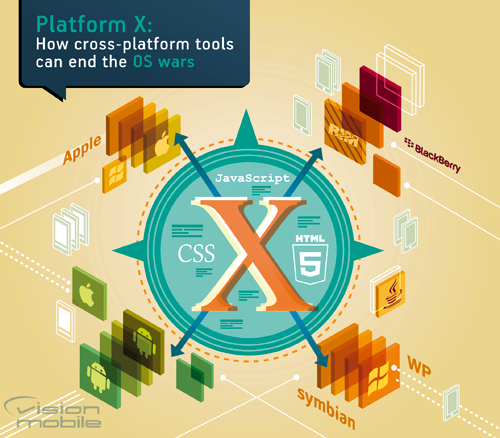 VisionMobile blog: How cross-platform tools can end the platform wars