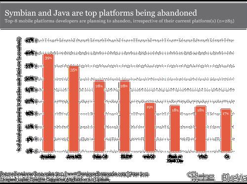 VisionMobile - Developer Economics 2011 - Abandon index