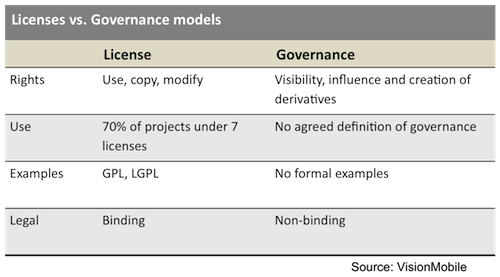 VisionMobile - Licensing vs. Governance Models
