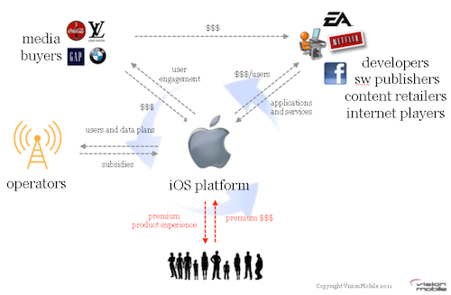 VisionMobile Blog: Apple Network Effects