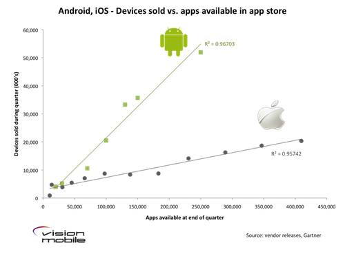 Android,iOS - devices sold vs. apps available