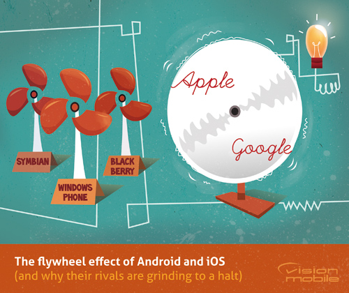 The flywheel effect of Android and iOS (and why their rivals are grinding to a halt)