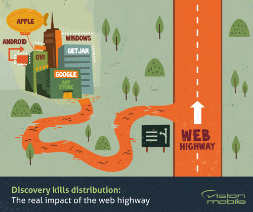 Discovery kills distribution: The real impact of the web highway