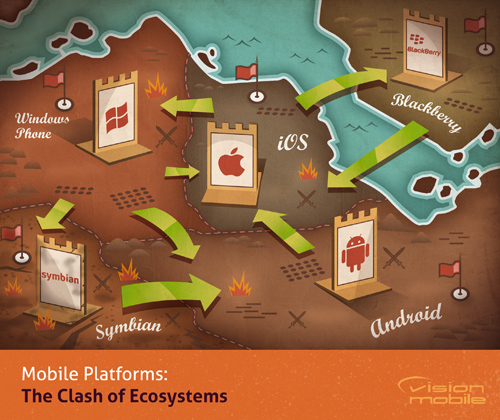 VisionMobile - The Clash of Ecosystems