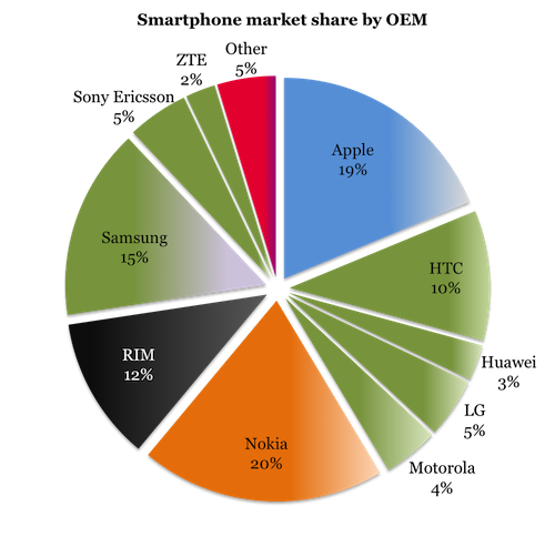 VisionMobile - 100 MC - H1 2011 - Mobile market share by OEM