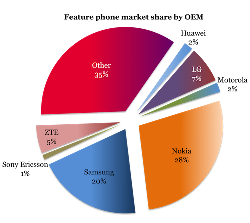 VisionMobile - 100 Million Club - Feature phone market share H1 2011