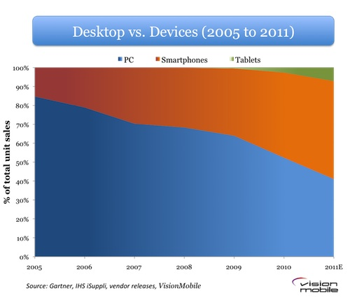 VisionMobile - Desktop vs. mobile device shipments