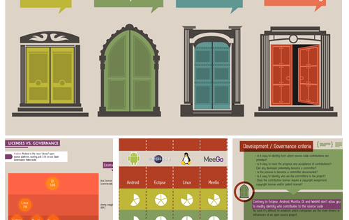 [Infographic] The Open Governance Index – A new way of measuring openness