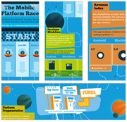[Infographic] The Mobile Platform Race – How do mobile platforms stack up?