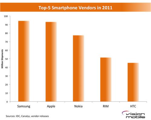 100MC - Top Smartphone Vendors in 2011