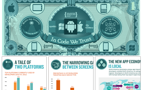 The Rise of the New App Economy