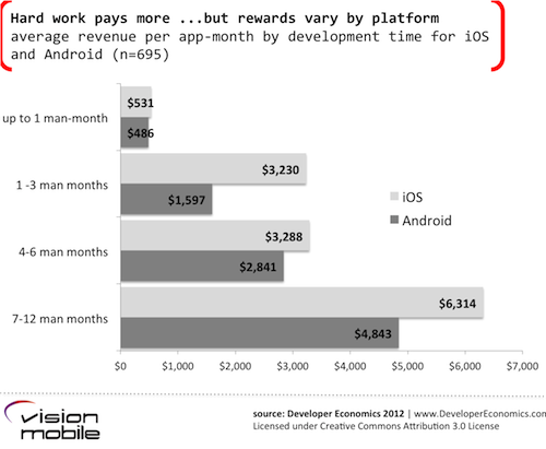 Average revenue per app month by development time for ios and android