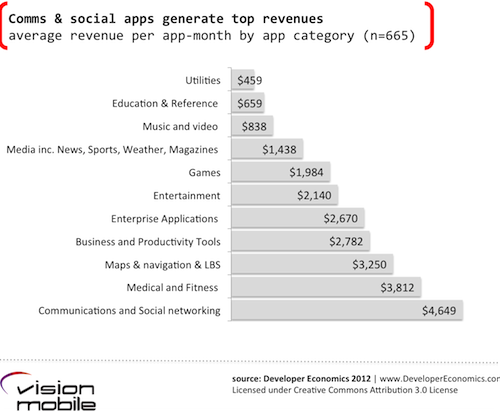 average revenue per app-month by app category